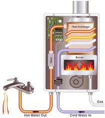 advantages to tankless water heaters